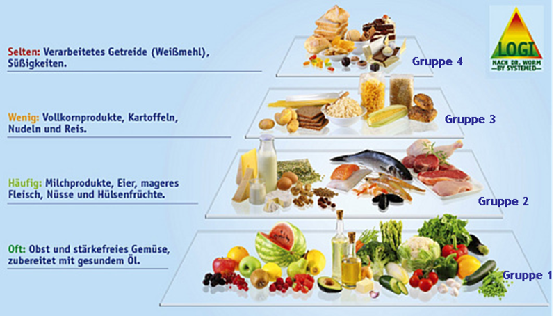 Low Carb Logi Pyramide