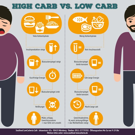 Low Carb vs. High Carb